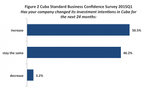confidence survey fig 2