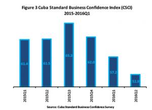 Business Confidence index Q22016