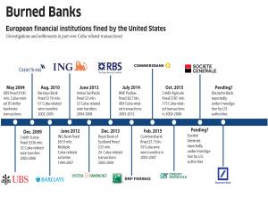 Banks timeline