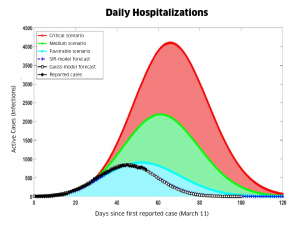 "According to this MINSAP graph, the outcome so far has been ""favorable"". The number of daily new cases  is now shrinking, and zero new cases are predicted for the end of May."